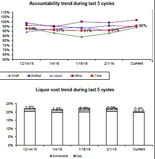 Accountability and Liquor Cost Performance - Bar-i Bar Inventory