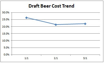 Bar-i Speed Count Liquor Cost Trend Graph