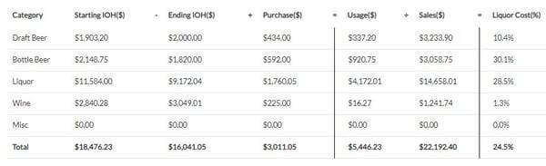 bar inventory liquor cost calculations
