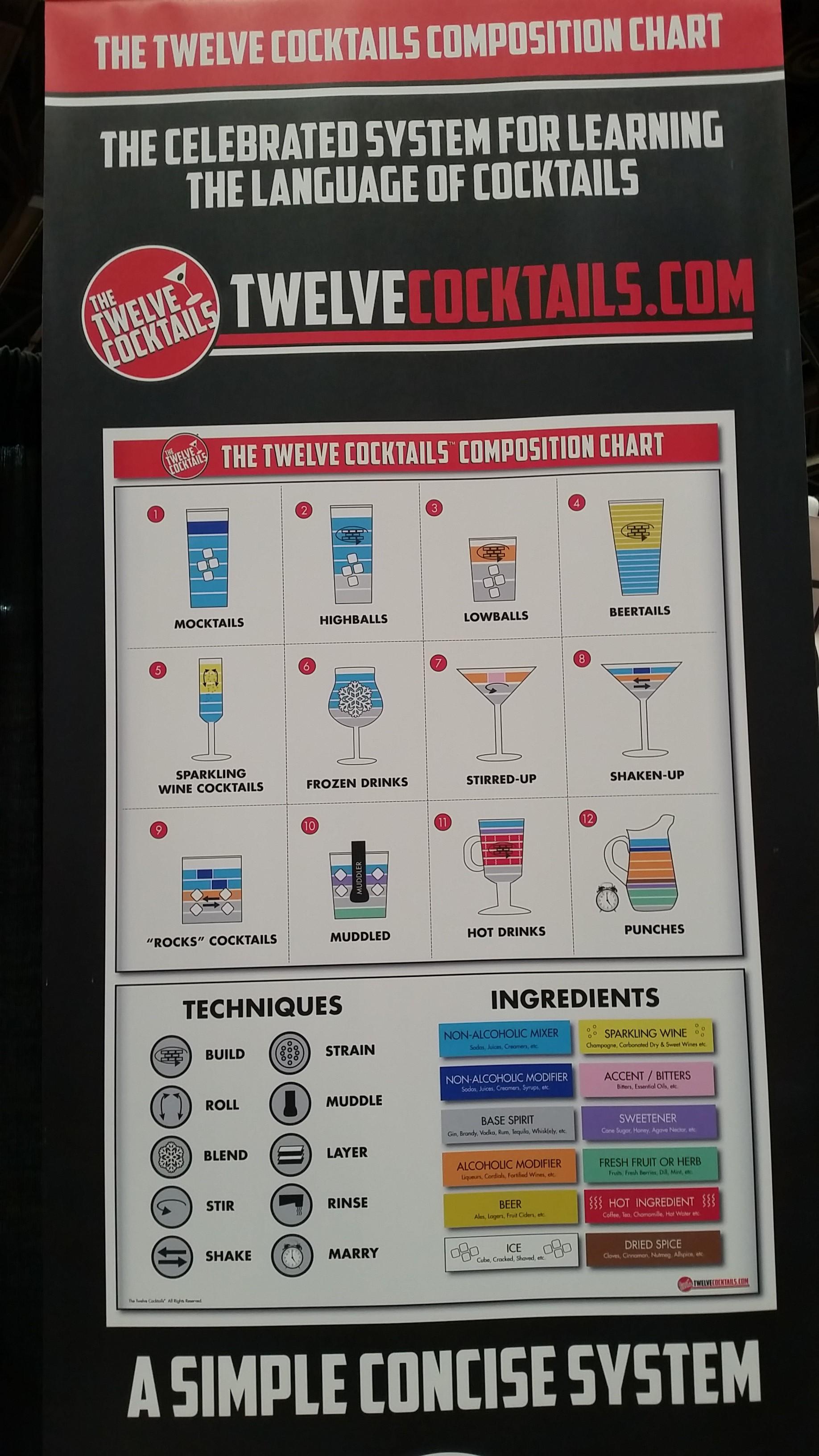 Twelve Cocktails - NCB Show 2016 Interesting Products - Bar-i Bar Inventory