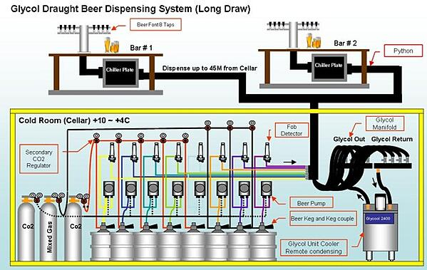 glycol-cooled beer system