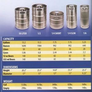 keg yield of sixtel kegs and pony kegs